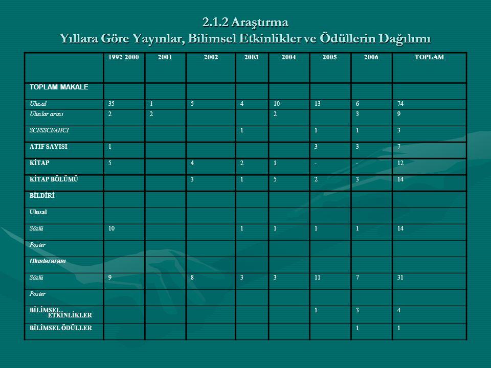 Eğitim-Öğretim Yıllarına Göre Öğretim Üyesi Başına Düşen Makale Sayısı Yıl Öğretim Üyesi Sayısı (A) UlusalUluslararasıSCI/SSCI/AHCI Sayı (B)Oran (B/A)Sayı (C)Oran (C/A)Sayı (D) Oran (D/A ) 1992-2000535720,4-- 2001610,1620,3-- 2002650,83---- 2003540,8--10,2 2004510220,4-- 200571421 2006760,8530,4210,14