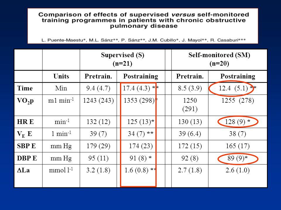 Supervised (S) (n=21) Self-monitored (SM) (n=20) UnitsPretrain.PostrainingPretrain.Postraining TimeMin9.4 (4.7)17.4 (4.3) **8.5 (3.9)12.4 (5.1) ** VO