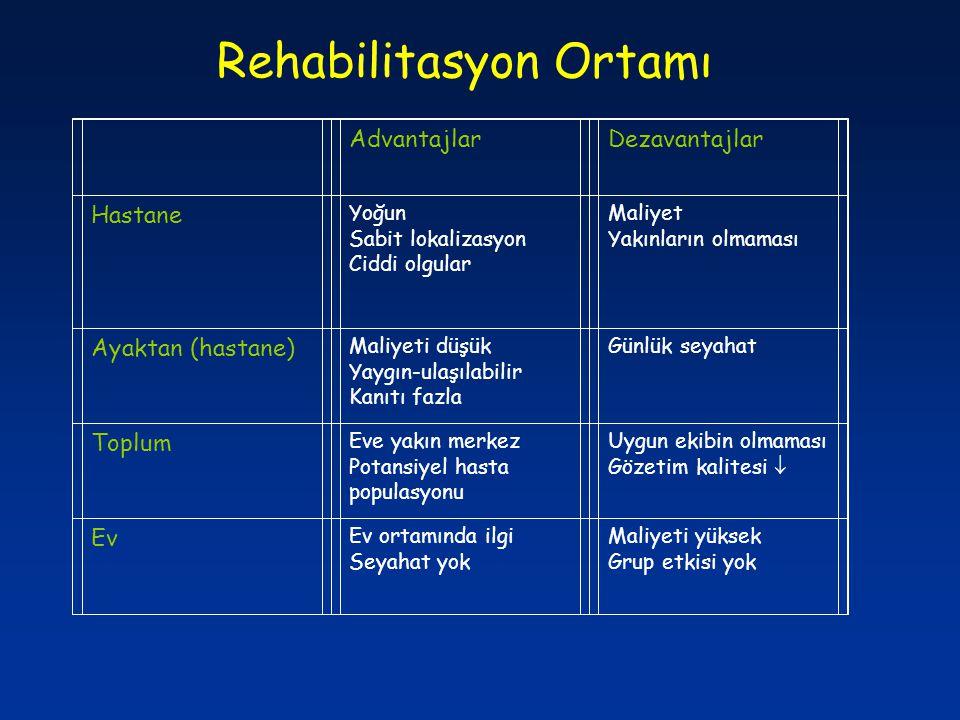 Rehabilitasyon Ortamı AdvantajlarDezavantajlar Hastane Yoğun Sabit lokalizasyon Ciddi olgular Maliyet Yakınların olmaması Ayaktan (hastane) Maliyeti d