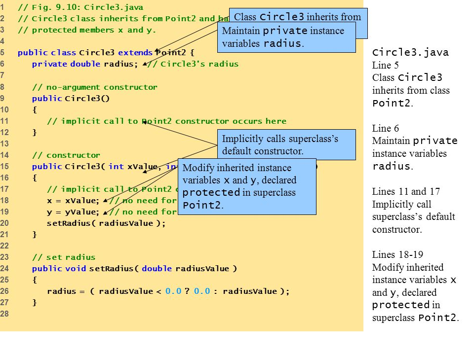 Circle3.java Line 5 Class Circle3 inherits from class Point2. Line 6 Maintain private instance variables radius. Lines 11 and 17 Implicitly call super