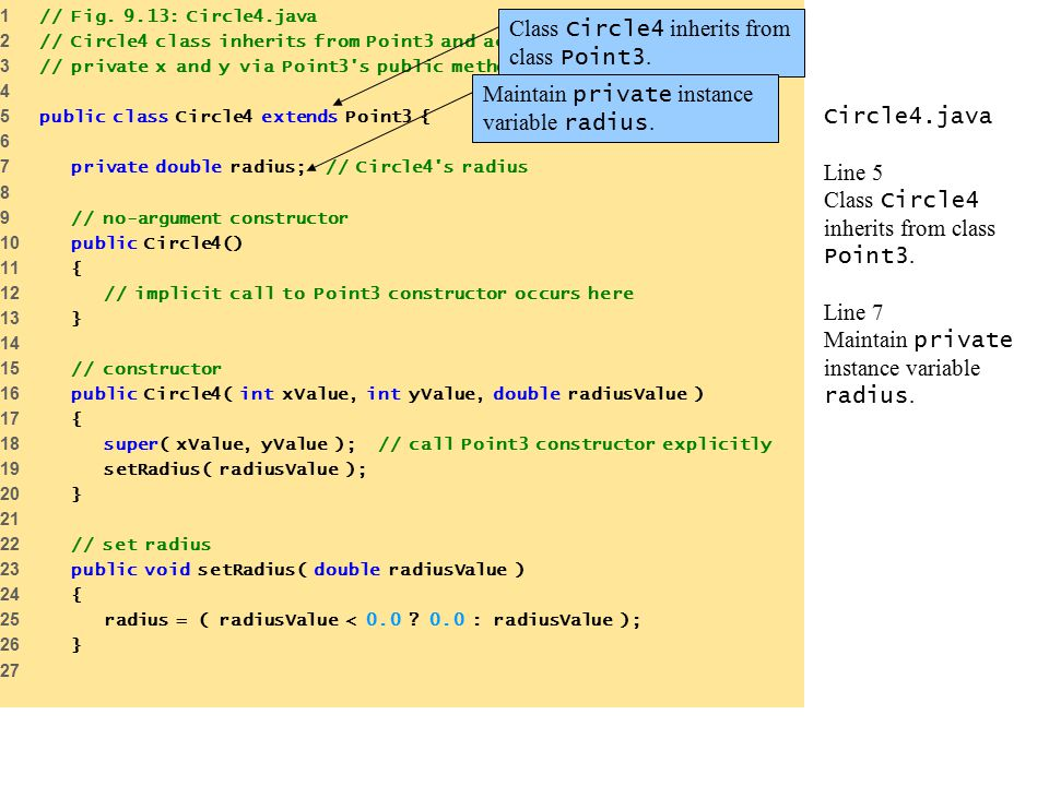 Circle4.java Line 5 Class Circle4 inherits from class Point3. Line 7 Maintain private instance variable radius. 1 // Fig. 9.13: Circle4.java 2 // Circ