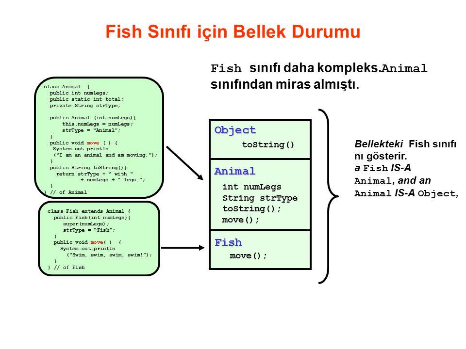 Fish Sınıfı için Bellek Durumu class Animal { public int numLegs; public static int total; private String strType; public Animal (int numLegs){ this.numLegs = numLegs; strType = Animal ; } public void move ( ) { System.out.println ( I am an animal and am moving. ); } public String toString(){ return strType + with + numLegs + legs. ; } } // of Animal Fish sınıfı daha kompleks.