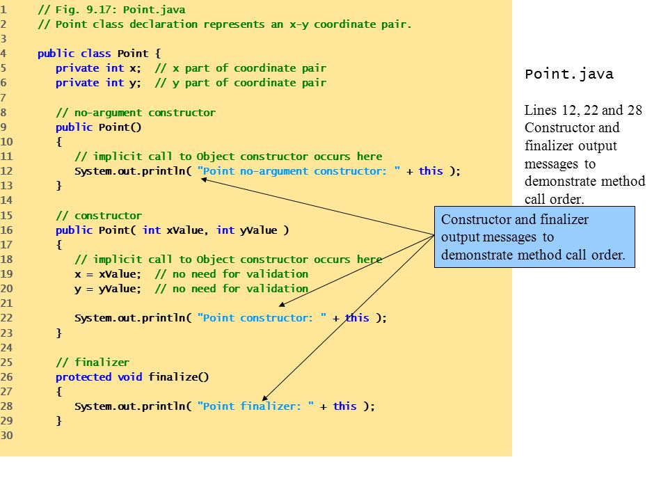 Point.java Lines 12, 22 and 28 Constructor and finalizer output messages to demonstrate method call order.