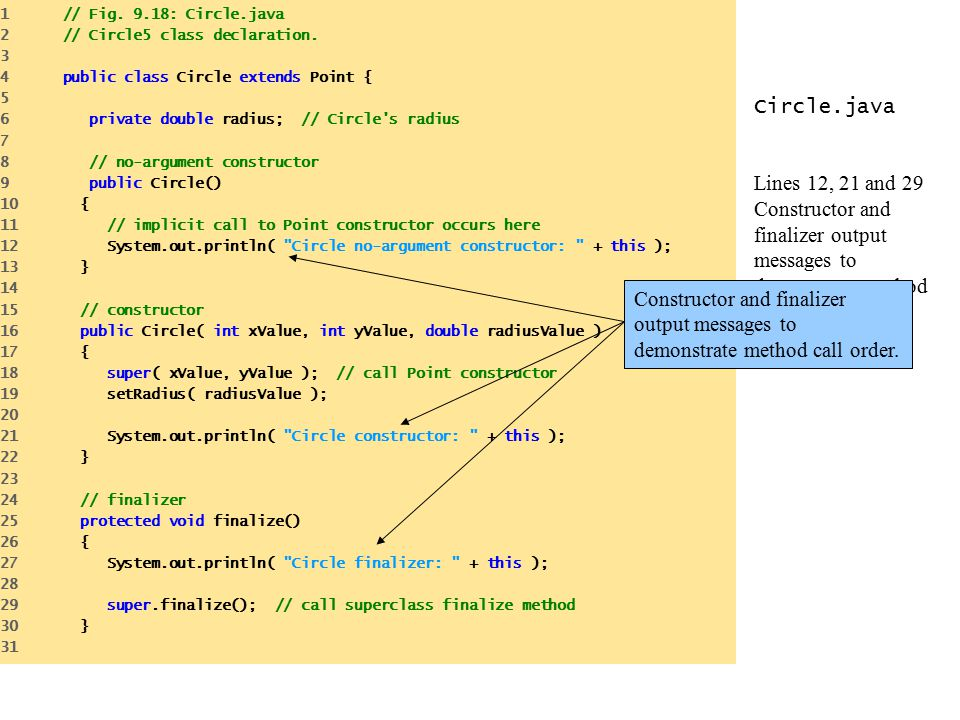 Circle.java Lines 12, 21 and 29 Constructor and finalizer output messages to demonstrate method call order.