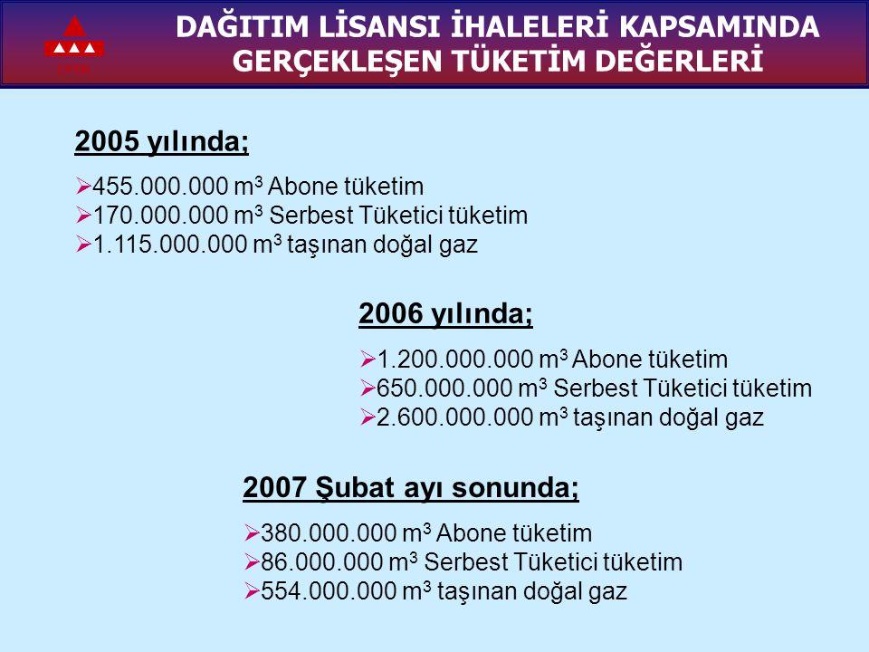 EPDK DAĞITIM LİSANSI İHALELERİ KAPSAMINDA GERÇEKLEŞEN TÜKETİM DEĞERLERİ 2007 Şubat ayı sonunda;  380.000.000 m 3 Abone tüketim  86.000.000 m 3 Serbe
