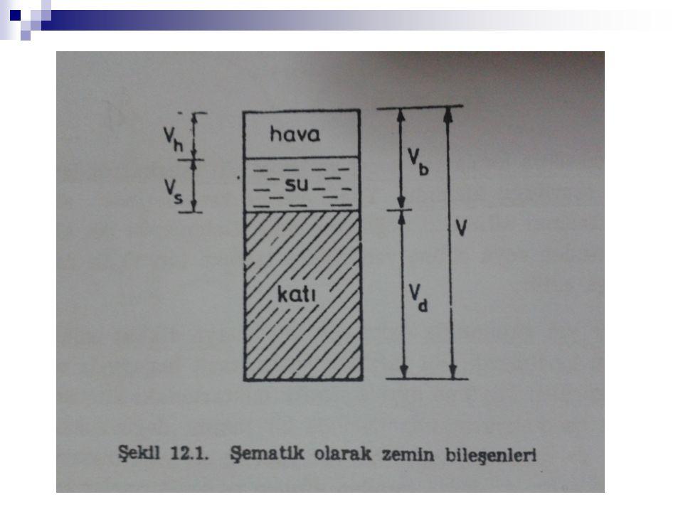 Vd : katı danelerin hacmi Vh : havanın hacmi Vs : suyun hacmi Vb: boşluk hacmi (Vh+Vs) V : toplam hacim (Vh+Vs+Vd) Wd : katı danelerin ağırlığı Ws : suyun ağırlığı Wh : havanın ağırlığı (Wh=0) W : toplam ağırlık
