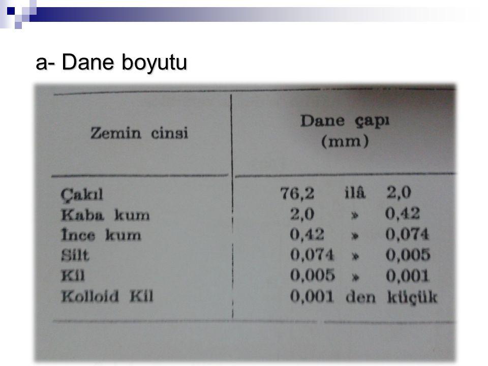 b- Dane biçimi b- Dane biçimi Doğal halde bulunan büyük zemin danelerinin dane biçimi çoğunlukla bunların dayanıklılık ve sağlamlıkları hakkında bir fikir verir.