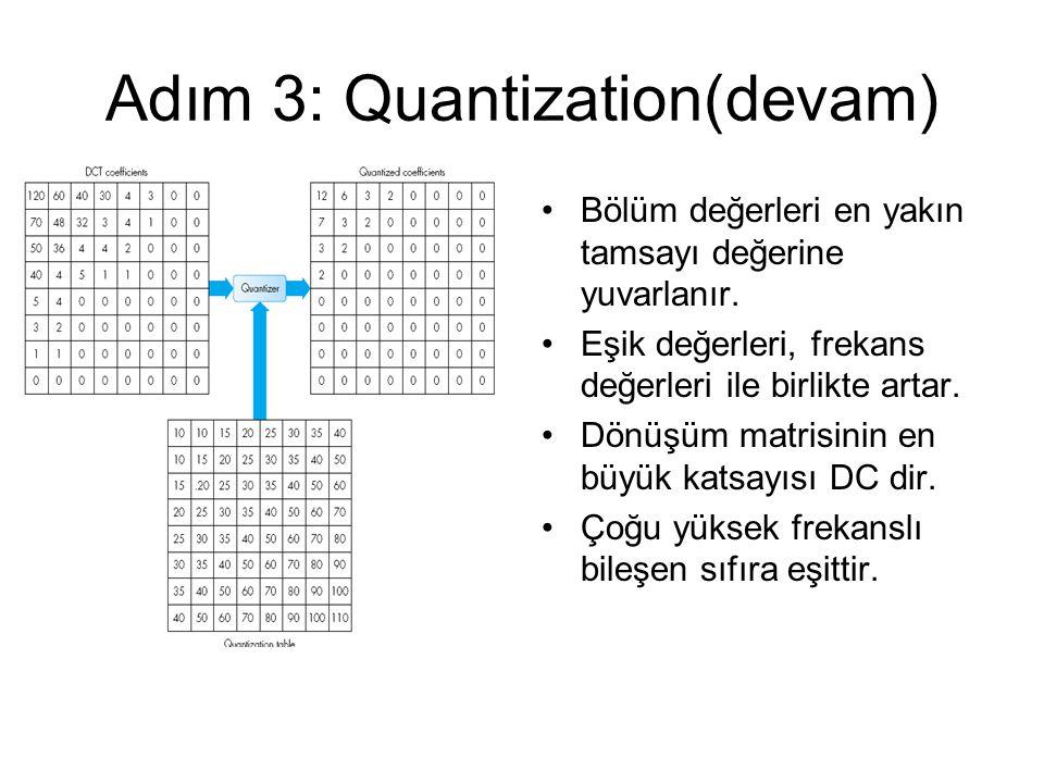 Adım 3: Quantization(devam) Bölüm değerleri en yakın tamsayı değerine yuvarlanır. Eşik değerleri, frekans değerleri ile birlikte artar. Dönüşüm matris