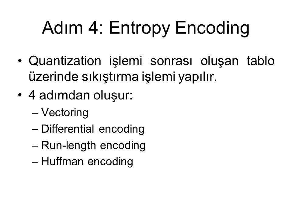 Adım 4: Entropy Encoding Quantization işlemi sonrası oluşan tablo üzerinde sıkıştırma işlemi yapılır. 4 adımdan oluşur: –Vectoring –Differential encod
