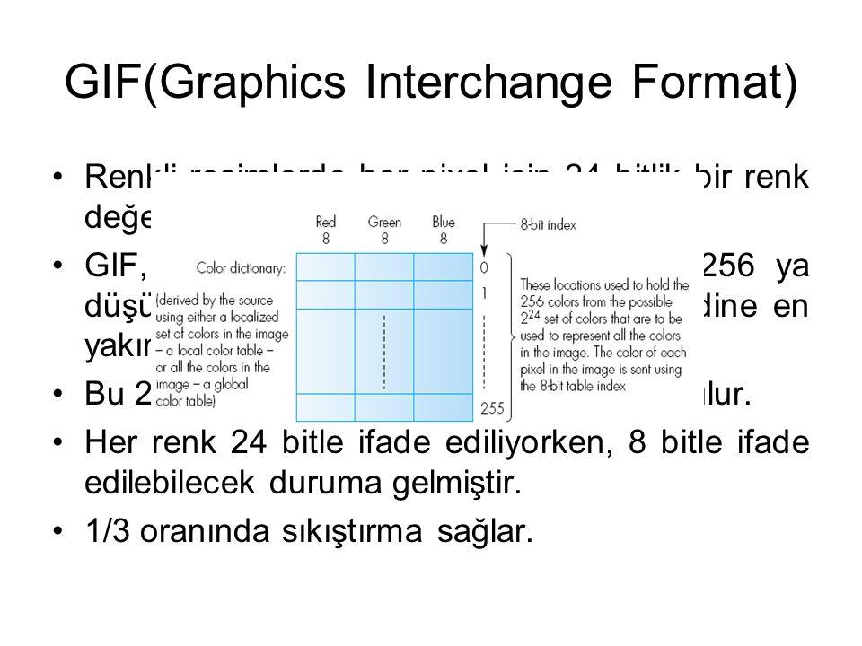 GIF(Graphics Interchange Format) Renkli resimlerde her pixel için 24 bitlik bir renk değeri tutulur. GIF, 16777216 orijinal renk olasılığını 256 ya dü