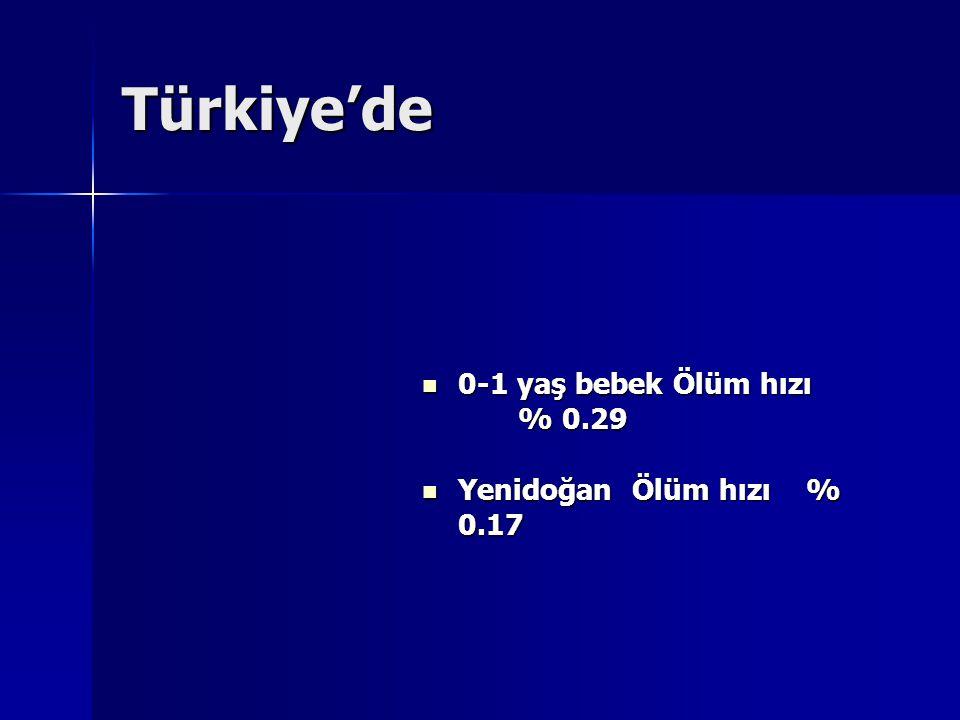 0-1 yaş bebek Ölüm hızı % 0.29 0-1 yaş bebek Ölüm hızı % 0.29 Yenidoğan Ölüm hızı% 0.17 Yenidoğan Ölüm hızı% 0.17 Türkiye'de
