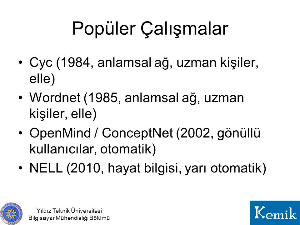 Popüler Çalışmalar Cyc (1984, anlamsal ağ, uzman kişiler, elle) Wordnet (1985, anlamsal ağ, uzman kişiler, elle) OpenMind / ConceptNet (2002, gönüllü