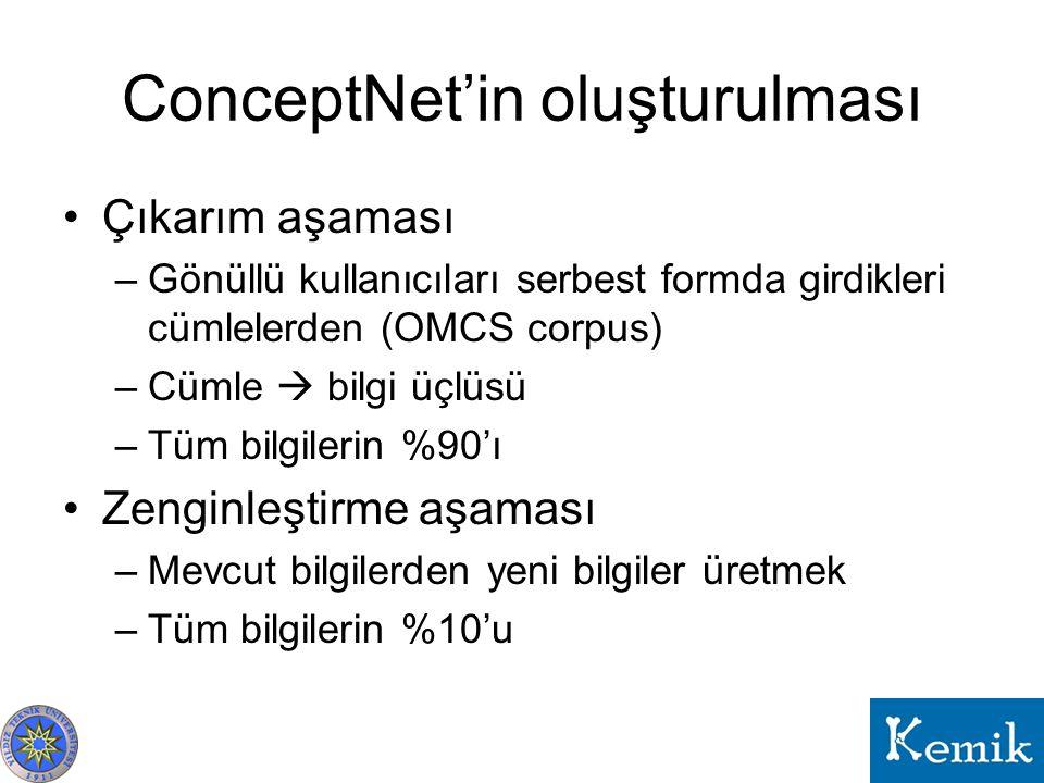ConceptNet'in oluşturulması Çıkarım aşaması –Gönüllü kullanıcıları serbest formda girdikleri cümlelerden (OMCS corpus) –Cümle  bilgi üçlüsü –Tüm bilg