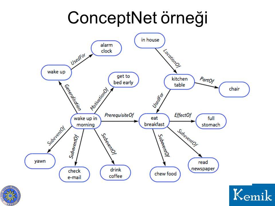 ConceptNet örneği