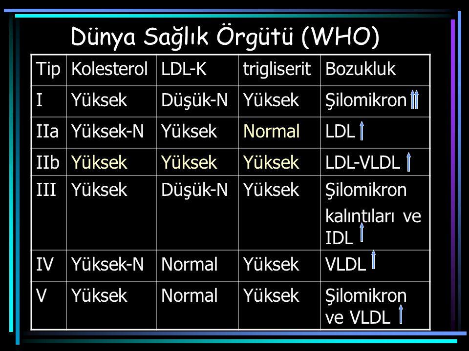 Lipoprotein fenotiplerinin etiyolojisi TipBirincil nedenİkincil neden I LPL, Apo CII eksikliği SLE IIa Ailesel Hiperkolesterolemi Hipotiroidizm IIb Ailesel kombine hiperlipidemi NS, DM, AN III Aillesel tip III hiperlipoproteinemi Hipotiroidizm, DM, Obesite IV Ailesel kombine hiperlipidemi Ailesel hipertrigliseridemi DM, KBY V Ailesel hipertrigliseridemi Apo CII eksikliği Alkol, diüretik, beta-bloker, OC