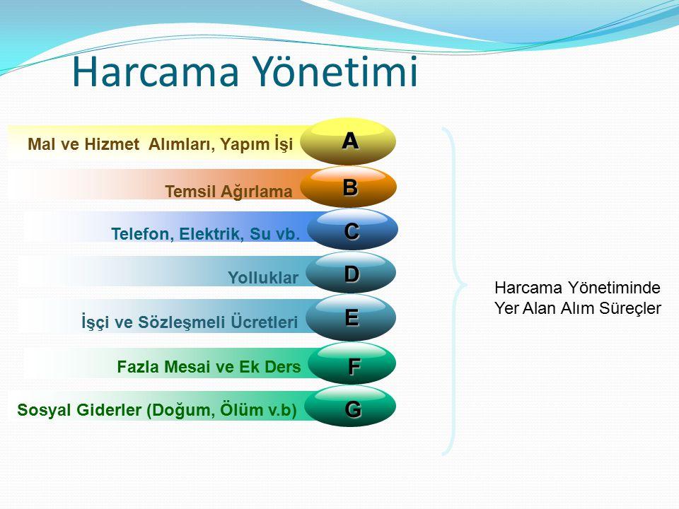 3 Harcama Yönetimi B Temsil Ağırlama C Telefon, Elektrik, Su vb.