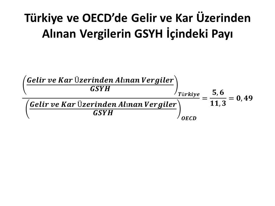 Türkiye ve OECD'de Gelir ve Kar Üzerinden Alınan Vergilerin GSYH İçindeki Payı
