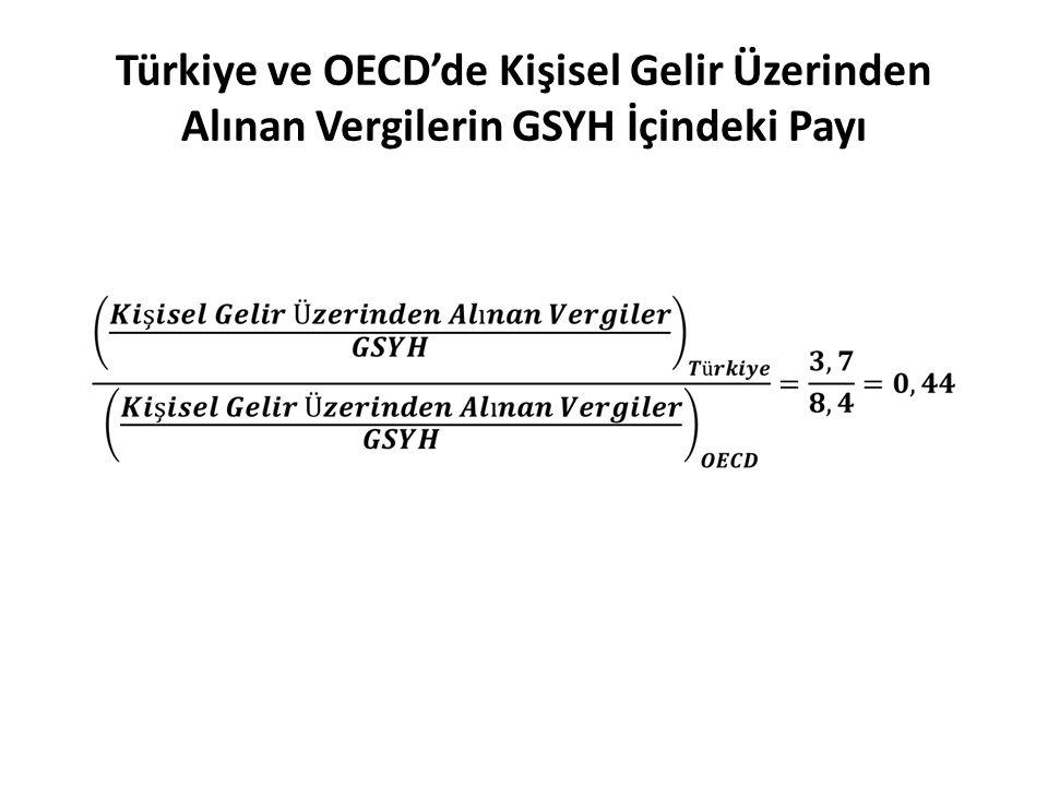 Türkiye ve OECD'de Kişisel Gelir Üzerinden Alınan Vergilerin GSYH İçindeki Payı
