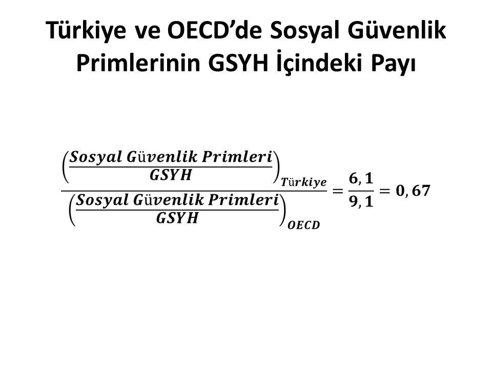 Türkiye ve OECD'de Sosyal Güvenlik Primlerinin GSYH İçindeki Payı