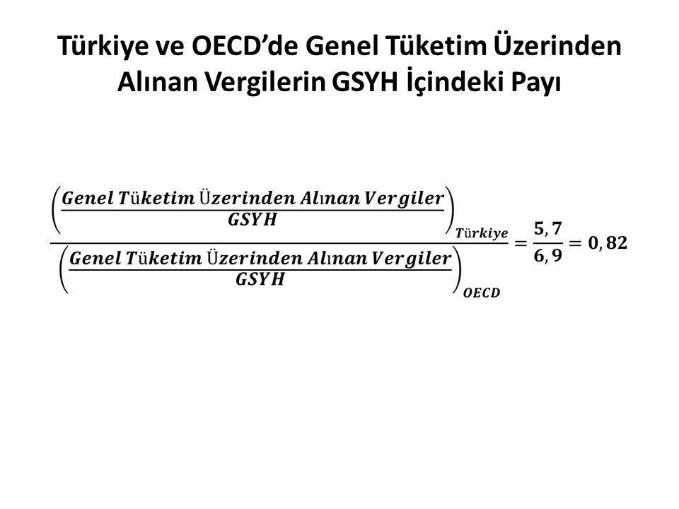 Türkiye ve OECD'de Genel Tüketim Üzerinden Alınan Vergilerin GSYH İçindeki Payı