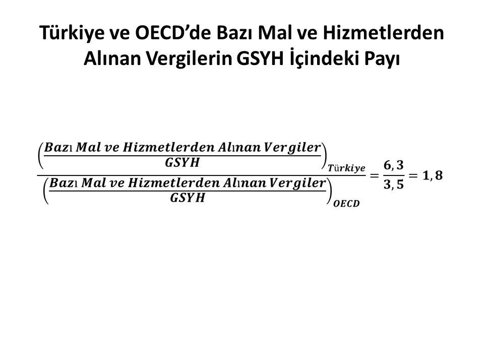 Türkiye ve OECD'de Bazı Mal ve Hizmetlerden Alınan Vergilerin GSYH İçindeki Payı