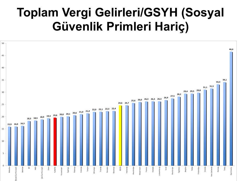 Toplam Vergi Gelirleri/GSYH (Sosyal Güvenlik Primleri Hariç)