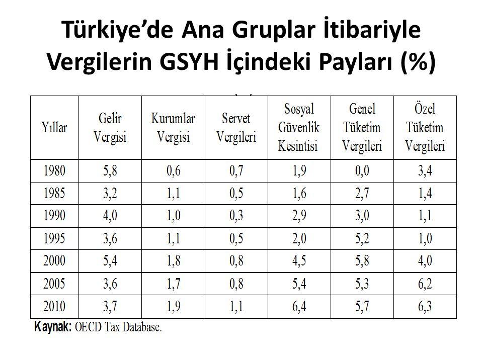 Türkiye'de Ana Gruplar İtibariyle Vergilerin GSYH İçindeki Payları (%)
