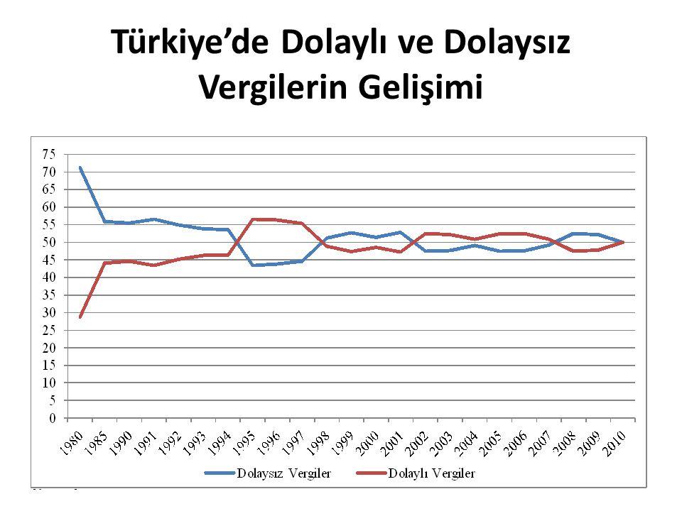 Türkiye'de Dolaylı ve Dolaysız Vergilerin Gelişimi