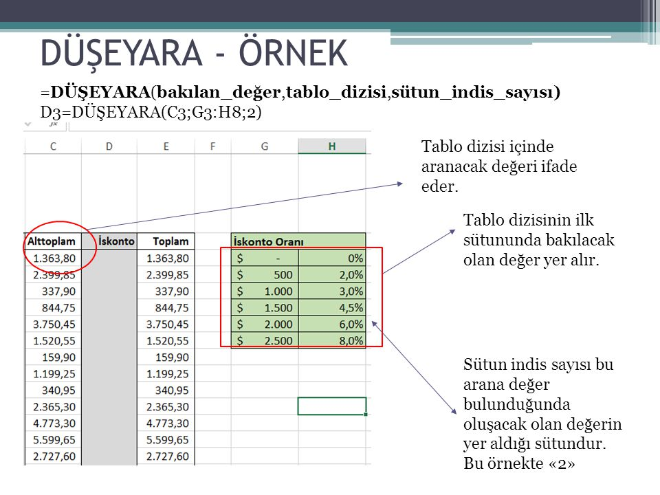 DÜŞEYARA - ÖRNEK Tablo dizisi içinde aranacak değeri ifade eder. Tablo dizisinin ilk sütununda bakılacak olan değer yer alır. Sütun indis sayısı bu ar