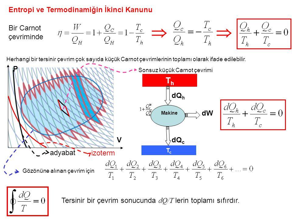 Entropi ve Termodinamiğin İkinci Kanunu Bir Carnot çevriminde  Herhangi bir tersinir çevrim çok sayıda küçük Carnot çevrimlerinin toplamı olarak ifade edilebilir.