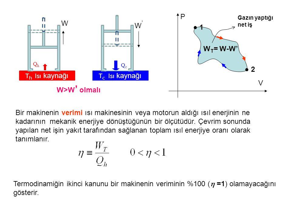 T h Isı kaynağı QhQh W T c Isı kaynağı QcQc W'W' W>W ' olmalı ● 1● 1 ● 2● 2 W T = W-W' P V Gazın yaptığı net iş Bir makinenin verimi ısı makinesinin veya motorun aldığı ısıl enerjinin ne kadarının mekanik enerjiye dönüştüğünün bir ölçütüdür.