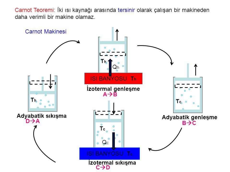 Carnot Teoremi: İki ısı kaynağı arasında tersinir olarak çalışan bir makineden daha verimli bir makine olamaz.
