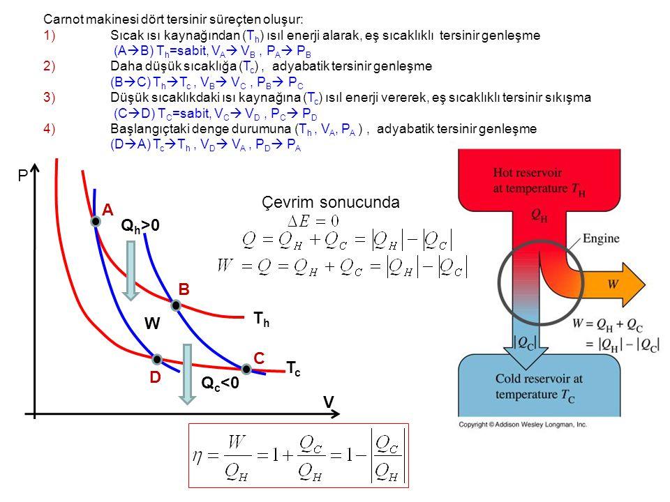 Carnot makinesi dört tersinir süreçten oluşur: 1)Sıcak ısı kaynağından (T h ) ısıl enerji alarak, eş sıcaklıklı tersinir genleşme (A  B) T h =sabit, V A  V B, P A  P B 2)Daha düşük sıcaklığa (T c ), adyabatik tersinir genleşme (B  C) T h  T c, V B  V C, P B  P C 3)Düşük sıcaklıkdaki ısı kaynağına (T c ) ısıl enerji vererek, eş sıcaklıklı tersinir sıkışma (C  D) T C =sabit, V C  V D, P C  P D 4)Başlangıçtaki denge durumuna (T h, V A, P A ), adyabatik tersinir genleşme (D  A) T c  T h, V D  V A, P D  P A ThTh TcTc Q h >0 Q c <0 A B C D W P V Çevrim sonucunda