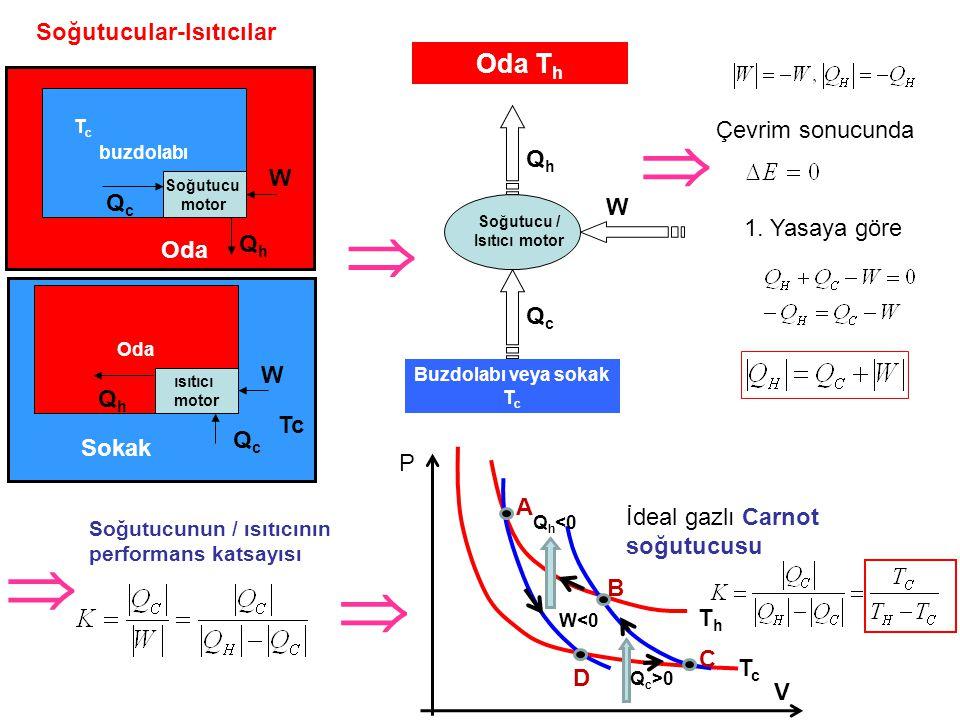 Soğutucular-Isıtıcılar Oda T h Buzdolabı veya sokak T c QcQc QhQh W Soğutucu / Isıtıcı motor Çevrim sonucunda 1.