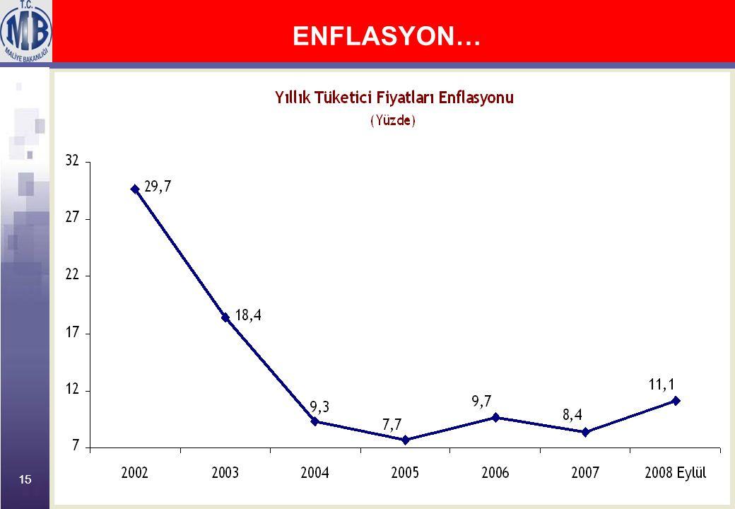 15 ENFLASYON…