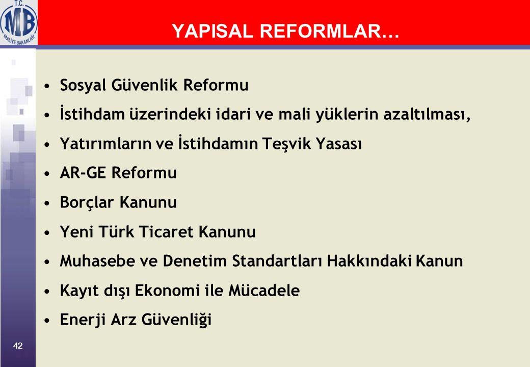 42 YAPISAL REFORMLAR… Sosyal Güvenlik Reformu İstihdam üzerindeki idari ve mali yüklerin azaltılması, Yatırımların ve İstihdamın Teşvik Yasası AR-GE R