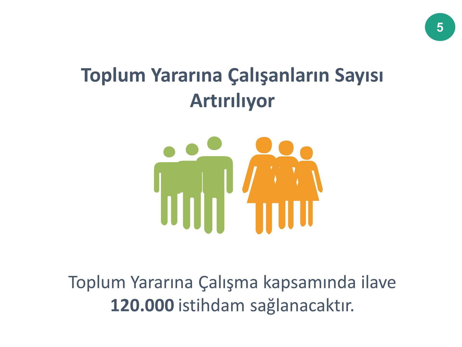 5 Toplum Yararına Çalışma kapsamında ilave 120.000 istihdam sağlanacaktır.