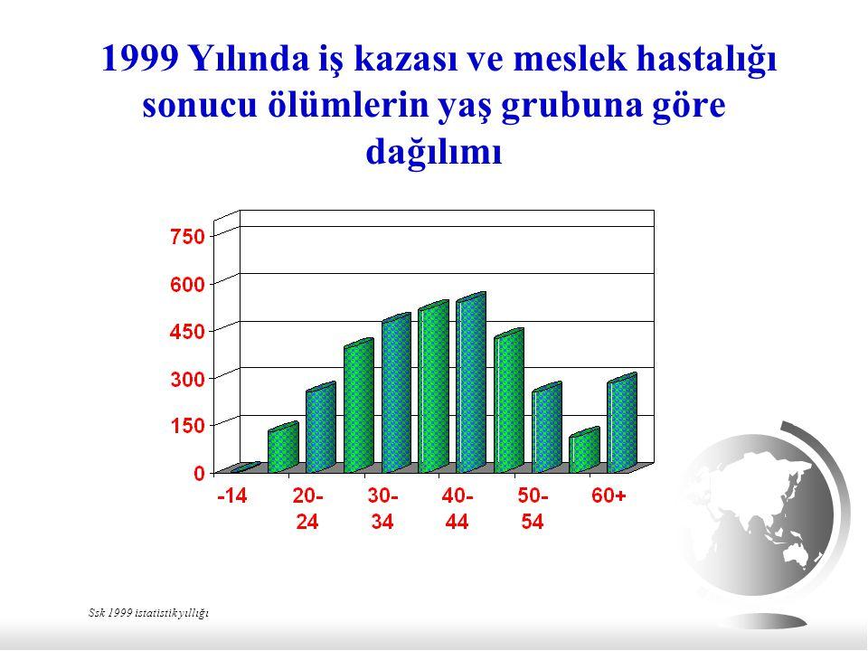 1999 Yılında iş kazası ve meslek hastalığı sonucu ölümlerin yaş grubuna göre dağılımı Ssk 1999 istatistik yıllığı