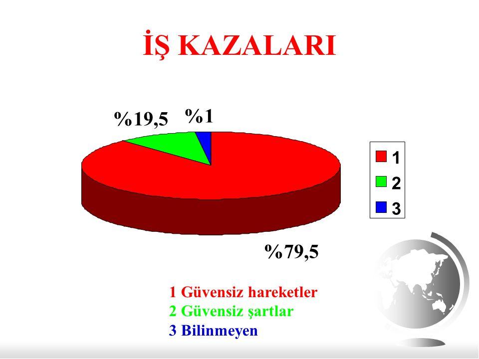 İŞ KAZALARI %79,5 %19,5 %1 1 2 3 1 Güvensiz hareketler 2 Güvensiz şartlar 3 Bilinmeyen