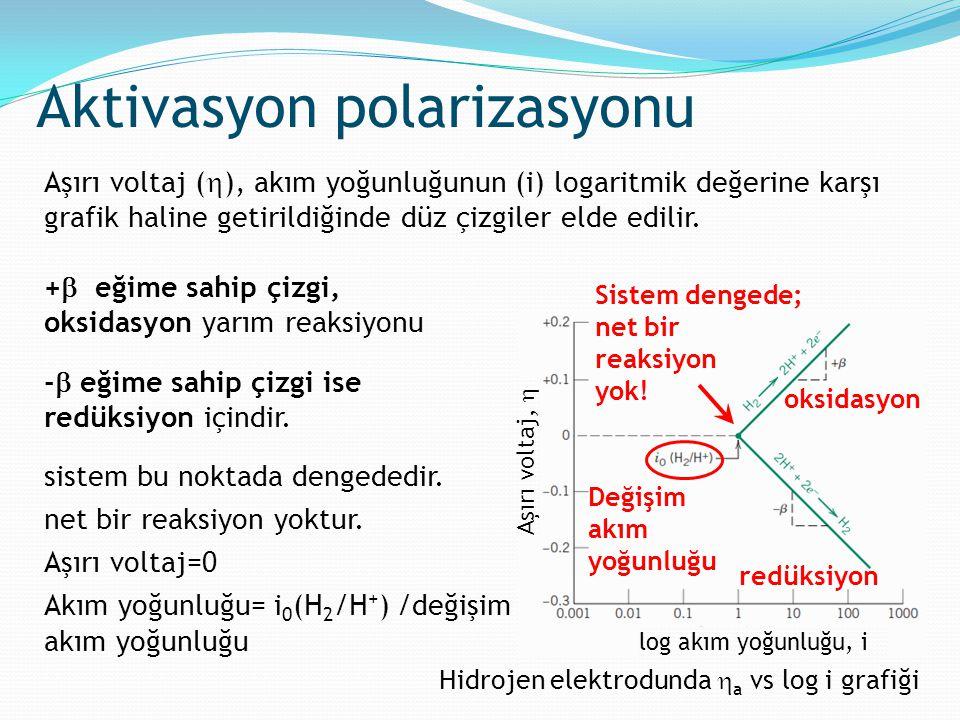 Aktivasyon polarizasyonu Hidrojen elektrodunda  a vs log i grafiği Aşırı voltaj (  ), akım yoğunluğunun (i) logaritmik değerine karşı grafik haline