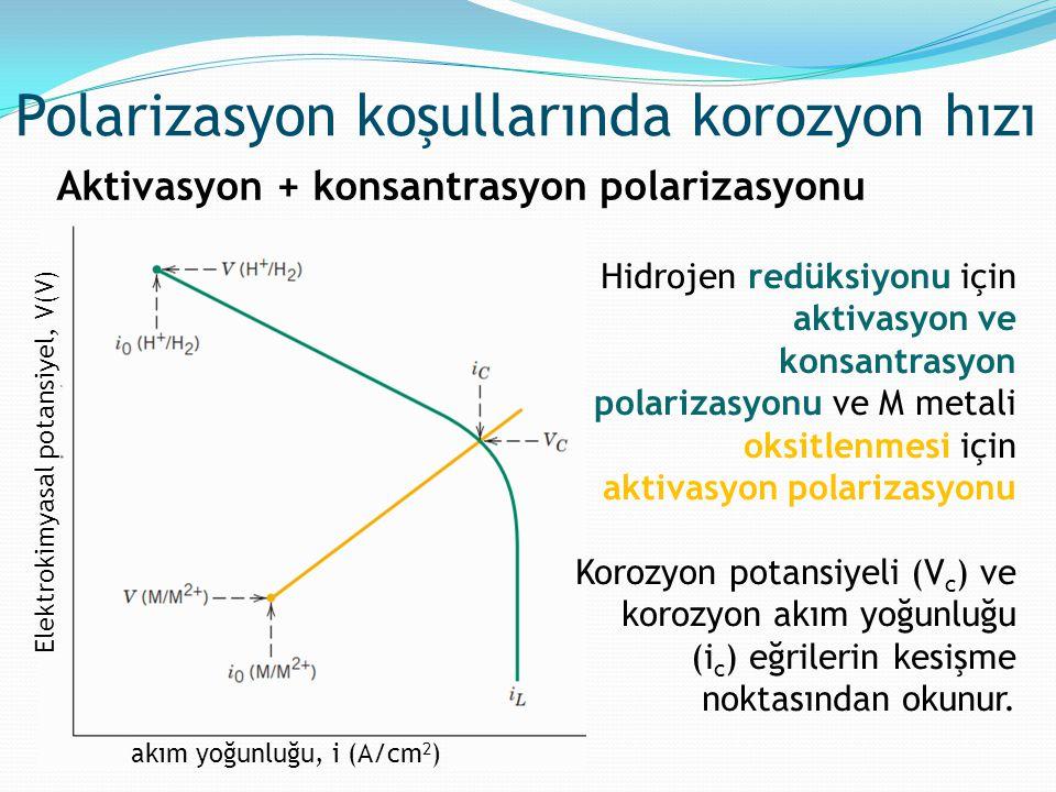 Polarizasyon koşullarında korozyon hızı Aktivasyon + konsantrasyon polarizasyonu Hidrojen redüksiyonu için aktivasyon ve konsantrasyon polarizasyonu v