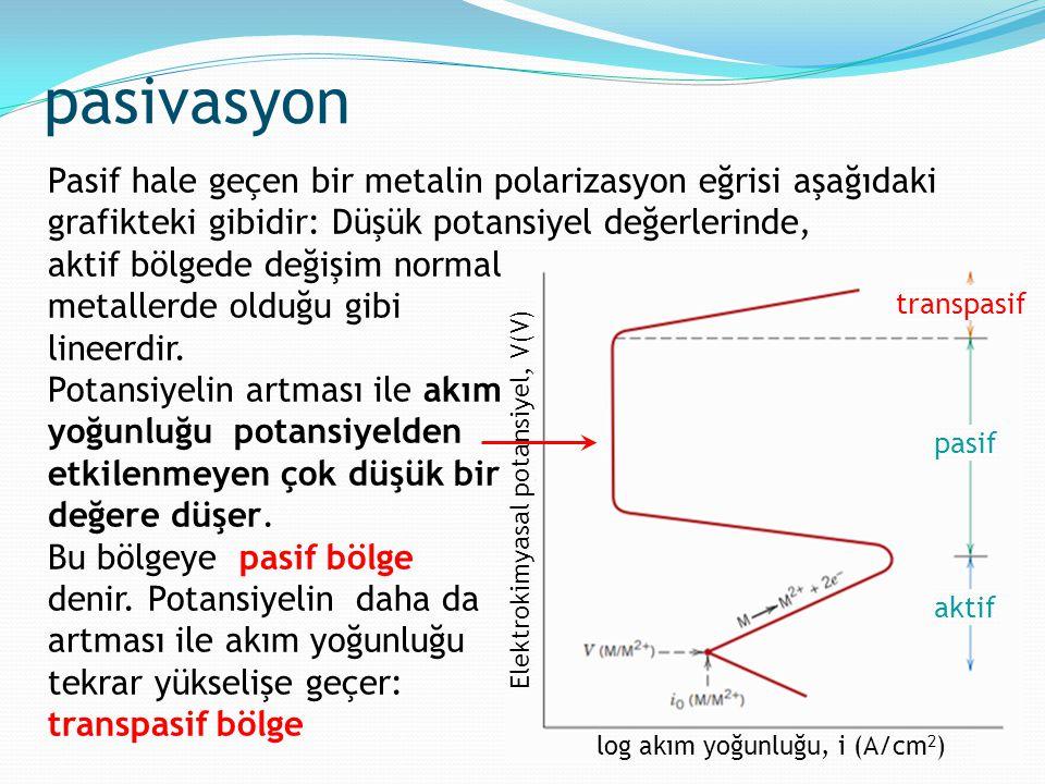 pasivasyon aktif pasif transpasif Pasif hale geçen bir metalin polarizasyon eğrisi aşağıdaki grafikteki gibidir: Düşük potansiyel değerlerinde, aktif