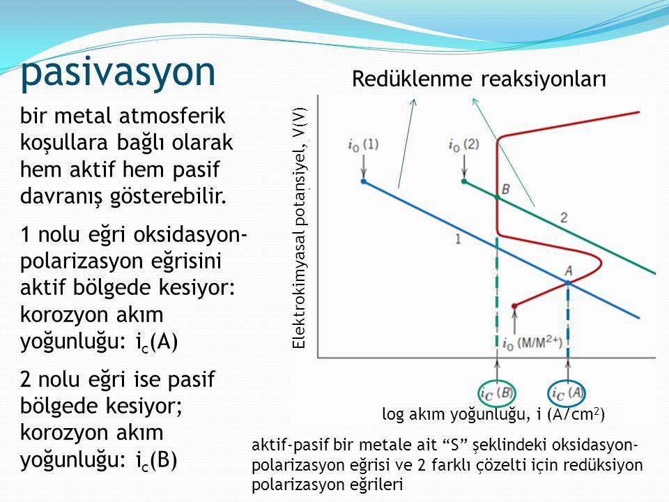 pasivasyon bir metal atmosferik koşullara bağlı olarak hem aktif hem pasif davranış gösterebilir. 1 nolu eğri oksidasyon- polarizasyon eğrisini aktif