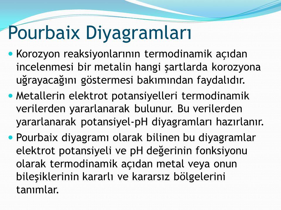 Korozyon reaksiyonlarının termodinamik açıdan incelenmesi bir metalin hangi şartlarda korozyona uğrayacağını göstermesi bakımından faydalıdır. Metalle