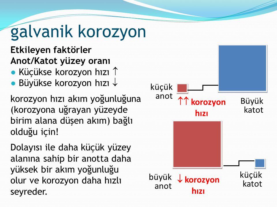 Etkileyen faktörler Anot/Katot yüzey oranı ●Küçükse korozyon hızı  ●Büyükse korozyon hızı  korozyon hızı akım yoğunluğuna (korozyona uğrayan yüzeyde