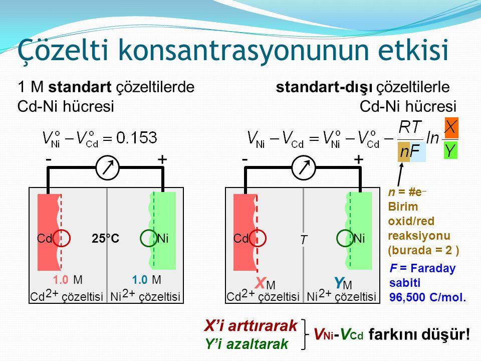 1 M standart çözeltilerde Cd-Ni hücresi Çözelti konsantrasyonunun etkisi - Ni 1.0 M Ni 2+ çözeltisi 1.0 M Cd 2+ çözeltisi + Cd25°C standart-dışı çözel