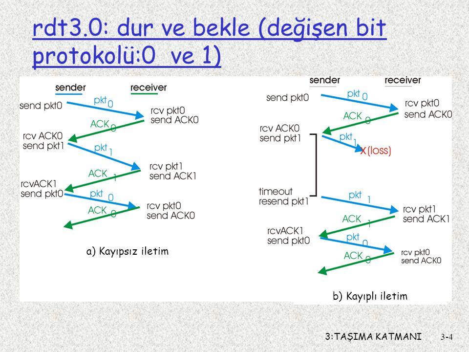 3:TAŞIMA KATMANI3-4 rdt3.0: dur ve bekle (değişen bit protokolü:0 ve 1) a) Kayıpsız iletim b) Kayıplı iletim