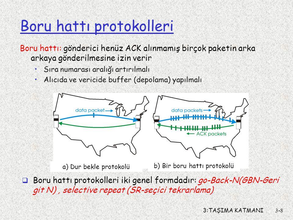 3:TAŞIMA KATMANI3-8 Boru hattı protokolleri Boru hattı: gönderici henüz ACK alınmamış birçok paketin arka arkaya gönderilmesine izin verir Sıra numarası aralığı artırılmalı Alıcıda ve vericide buffer (depolama) yapılmalı  Boru hattı protokolleri iki genel formdadır: go-Back-N(GBN-Geri git N), selective repeat (SR-seçici tekrarlama) a) Dur bekle protokolü b) Bir boru hattı protokolü