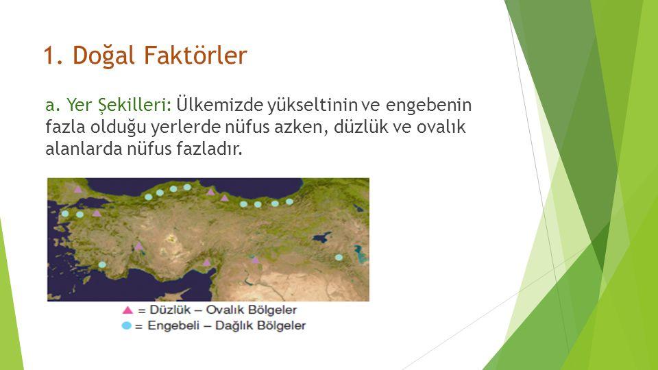 1.Doğal Faktörler a.