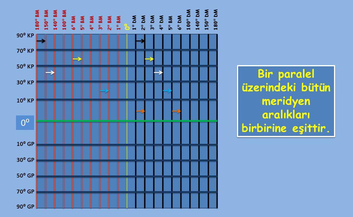 180 ⁰ BM 0⁰0⁰ 1 ⁰ BM 2 ⁰ BM 3 ⁰ BM 4 ⁰ BM 5 ⁰ BM 6 ⁰ BM 100 ⁰ BM 140 ⁰ BM 150 ⁰ BM 1 ⁰ DM 2 ⁰ DM 3 ⁰ DM 4 ⁰ DM 5 ⁰ BM 6 ⁰ DM 100 ⁰ DM 140 ⁰ DM 150 ⁰ D